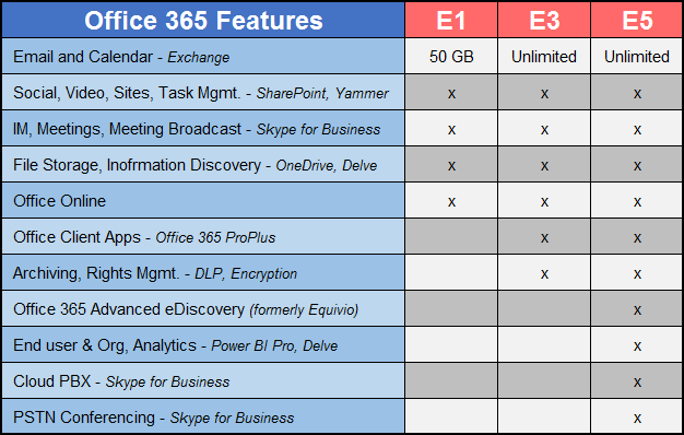 Add Ons for Office 365